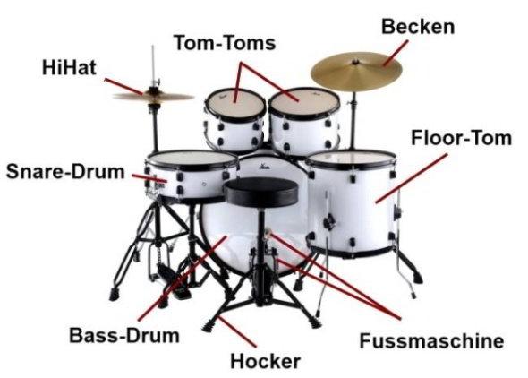Schlagzeug Begriffe - Übersicht und Erklärung - schlagzeug-test.de
